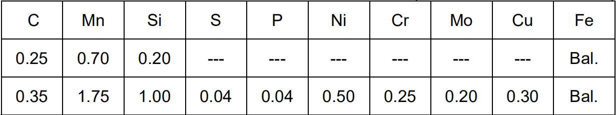 Análisis químico ASTM A148