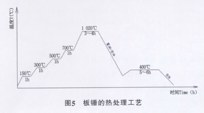 Tratamiento térmico de barras de soplado con alto contenido de cromo