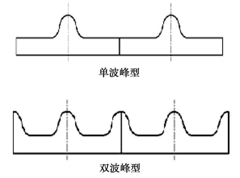 Fig. 4 Diagram of cylinder lining board