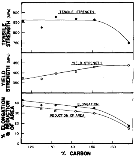 Effect of carbon upon the tensile properties of manganese steel