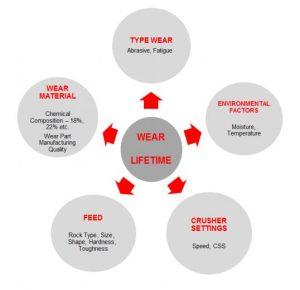 Wear lifetime of crusher wear parts