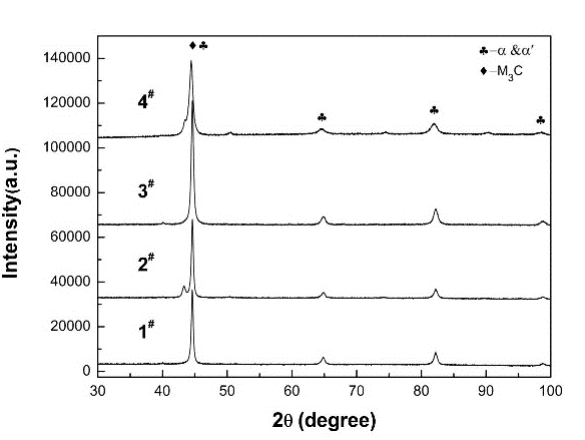 Fig. 3-3 XRD patterns of the high carbon low alloy steels after different heat treatment