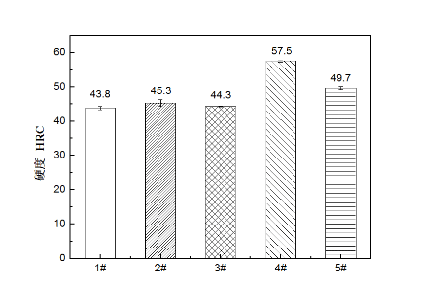 Fig.3-4 Hardness of high carbon low alloy steels in different heat treatment process