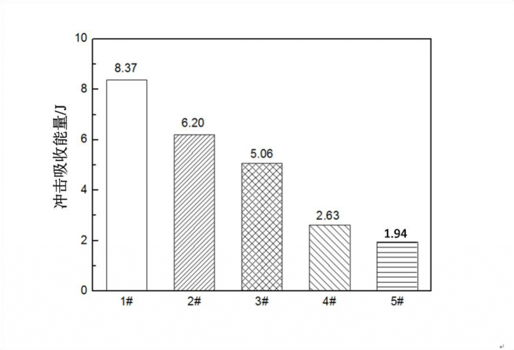 Fig.3-5 Impact toughness of high carbon low alloy steels in different heat treatment process