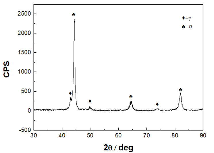 Fig.4-2 XRD patterns of bainitic steel liner plates