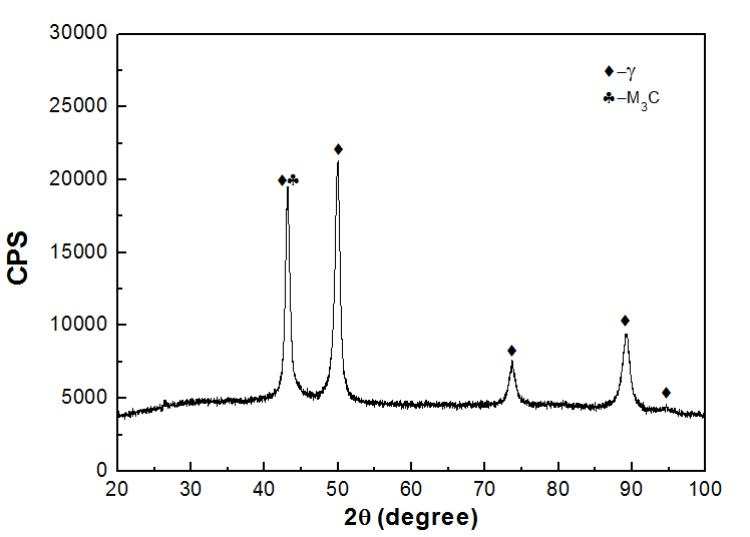 Fig.4-5 XRD patterns of high manganese steel matrix composite liner plates