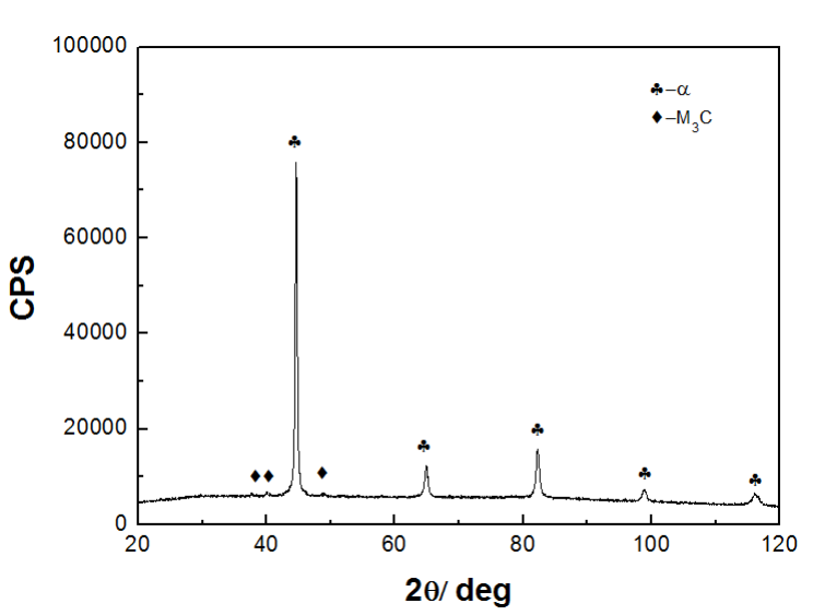 Fig.4-7 XRD patterns of pearlite alloy liner plates