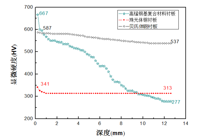 Fig.4-8 Contrast diagram of hardness distribution in three kinds of hardened layer of liner steels