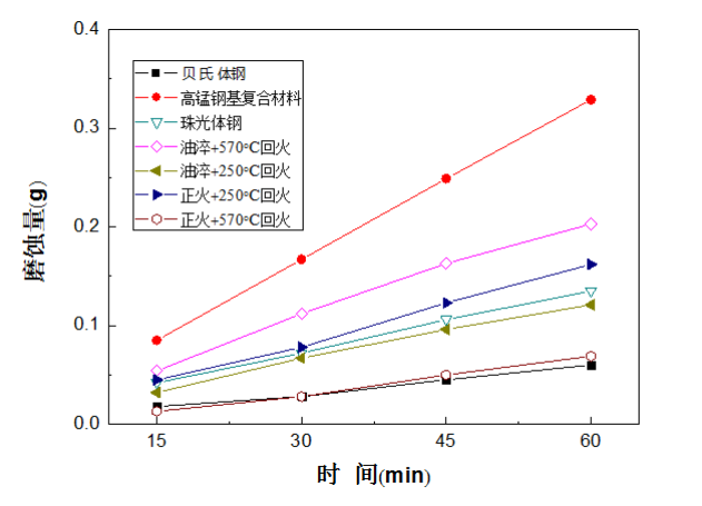 Fig.5-1 The worn loss weight of different lining alloy steels under 4.5J impact energy