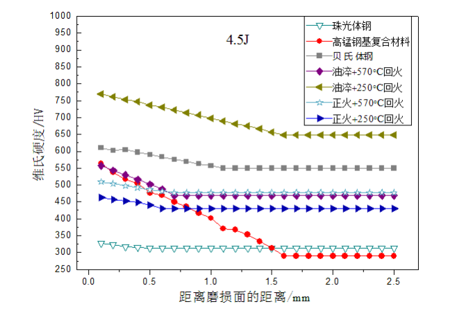 Fig.5-3 The strain hardening curves of different lining alloy steels under 4.5J impact energy