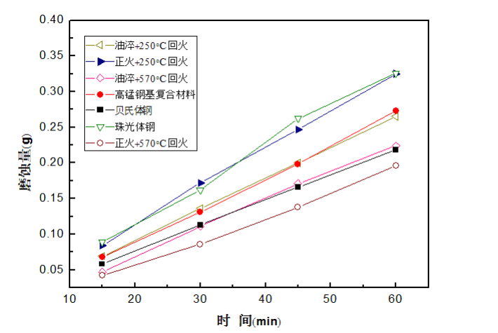 Fig.5-4 The worn loss weight of different lining alloy steels under 9J impact energy