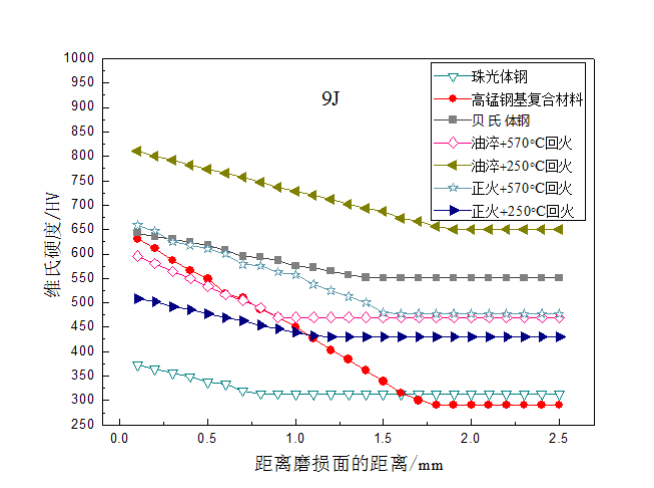 Fig.5-6 The strain hardening curves of different lining alloy steels under 9J impact energy