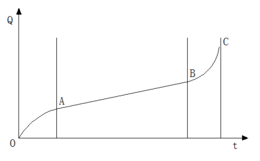 Figure 2-1 Materials wear curve