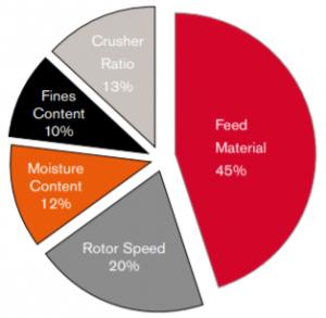 Factores que influyen en el desgaste de la barra de impacto