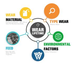 Algunos factores de desgaste de las piezas de desgaste de la trituradora